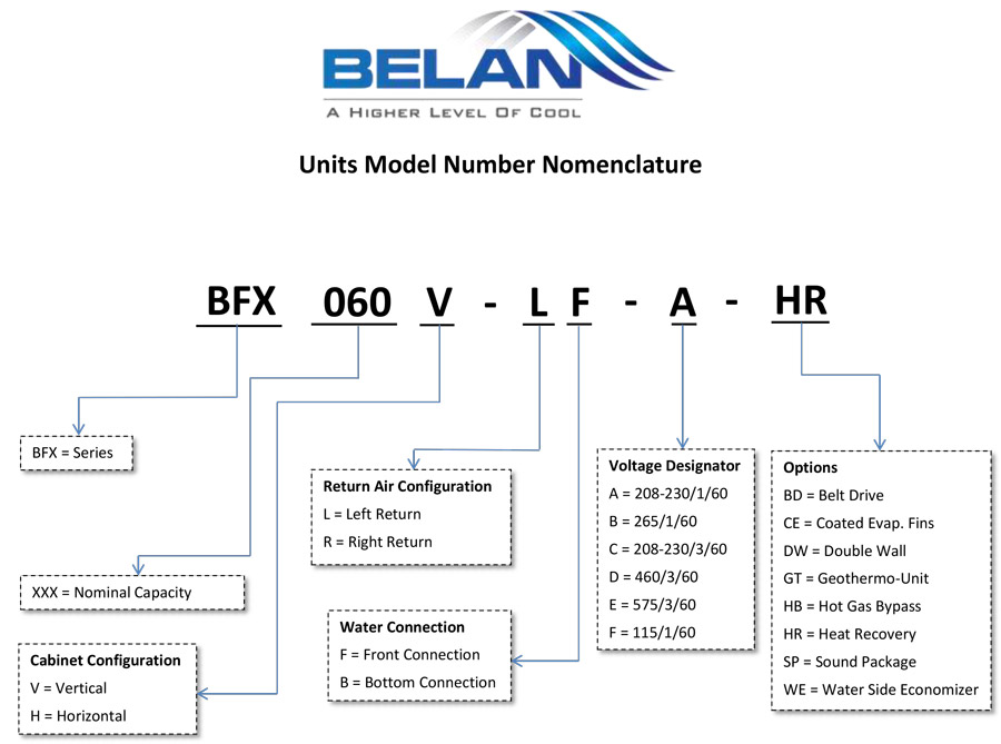 Nomenclature Belan Heat Pump Units
